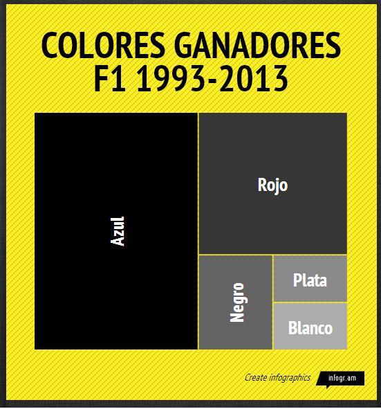 El azul: color ganador en Fórmula 1 desde 1993 | Noticias Auto Fren | Taller Motrio Madrid